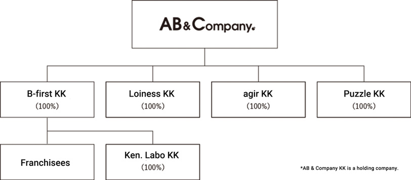 RELATED COMPANIES
