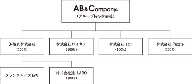 RELATED COMPANIES所属企業/関係企業