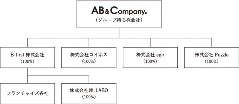 RELATED COMPANIES所属企業/関係企業